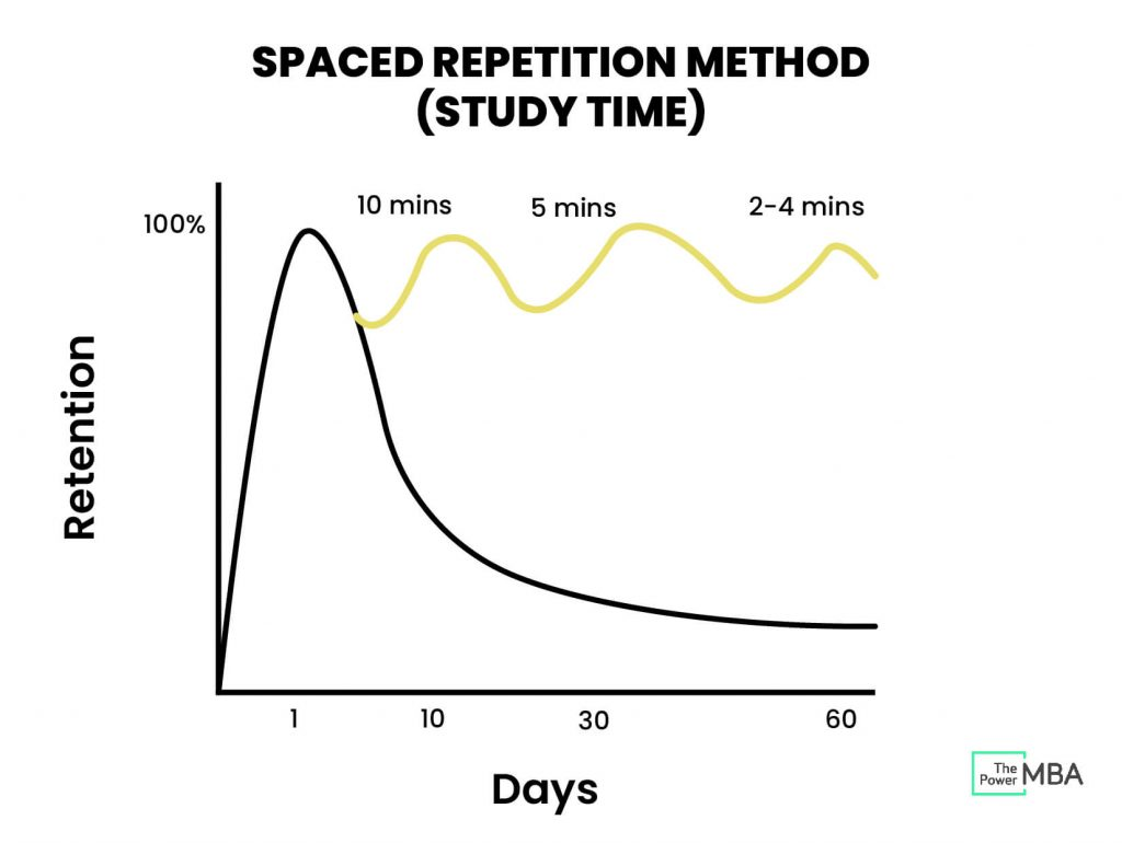 Spaced Repetition Method Study Time