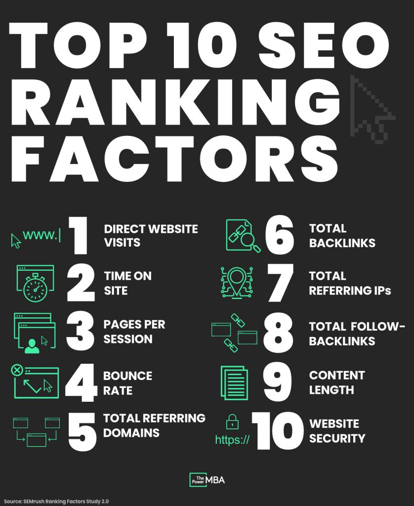 SEO Top 10 Ranking Factors