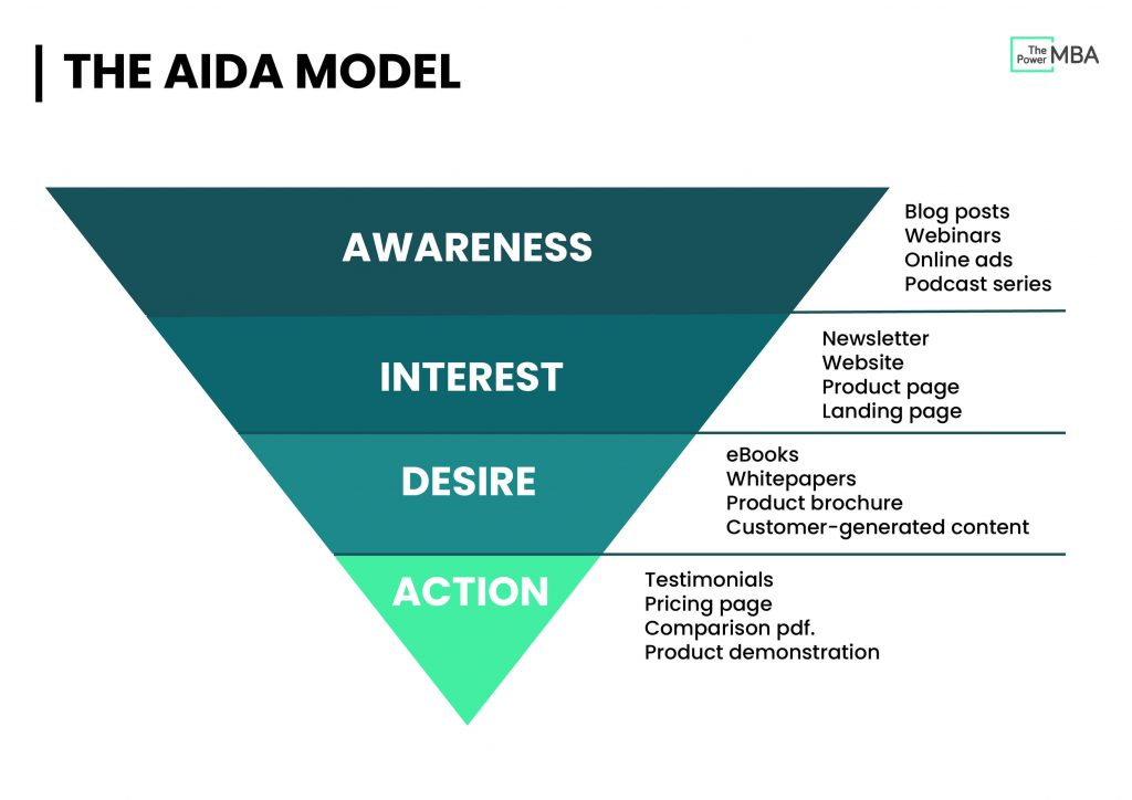 Content Funnel - AIDA Model