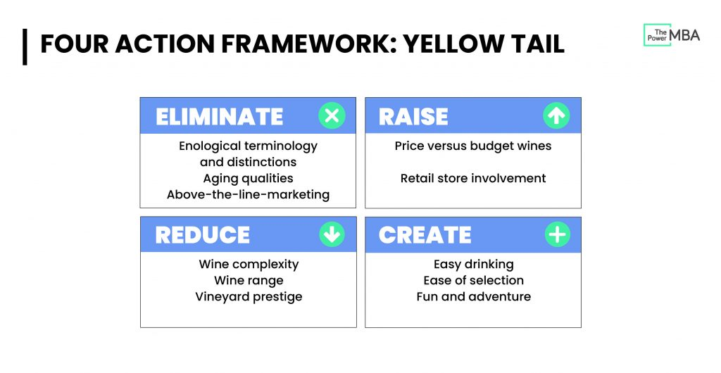 Four Actions Framework Yellow Tail