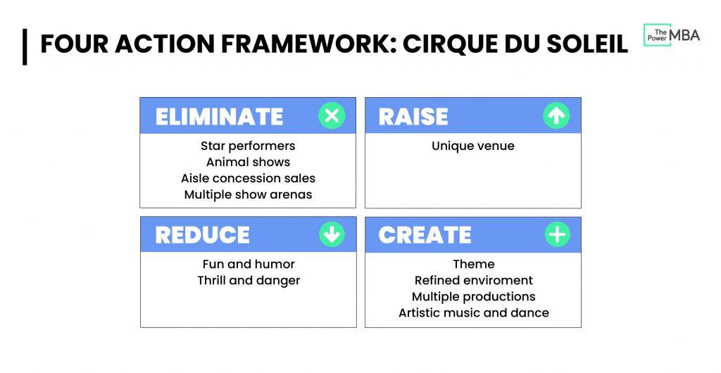 Four Actions Framework (EICC) Cirque du Soleil