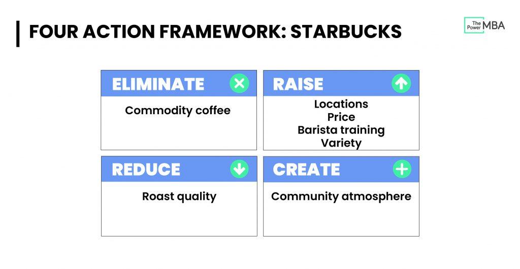 Four Actions Framework Starbucks
