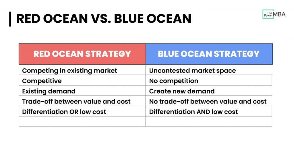 Blue Ocean Strategy vs. Red Ocean Strategy