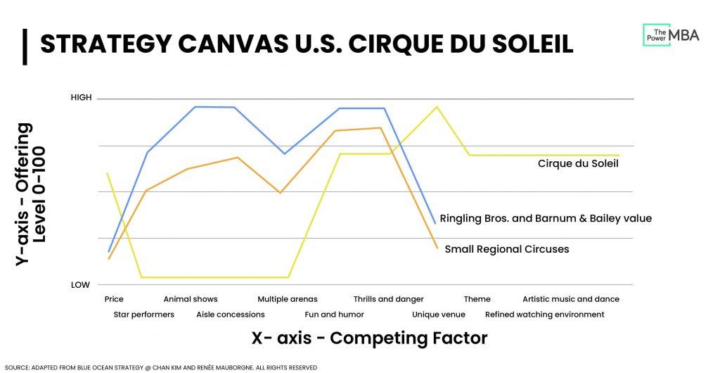 Value Curve Cirque du Soleil