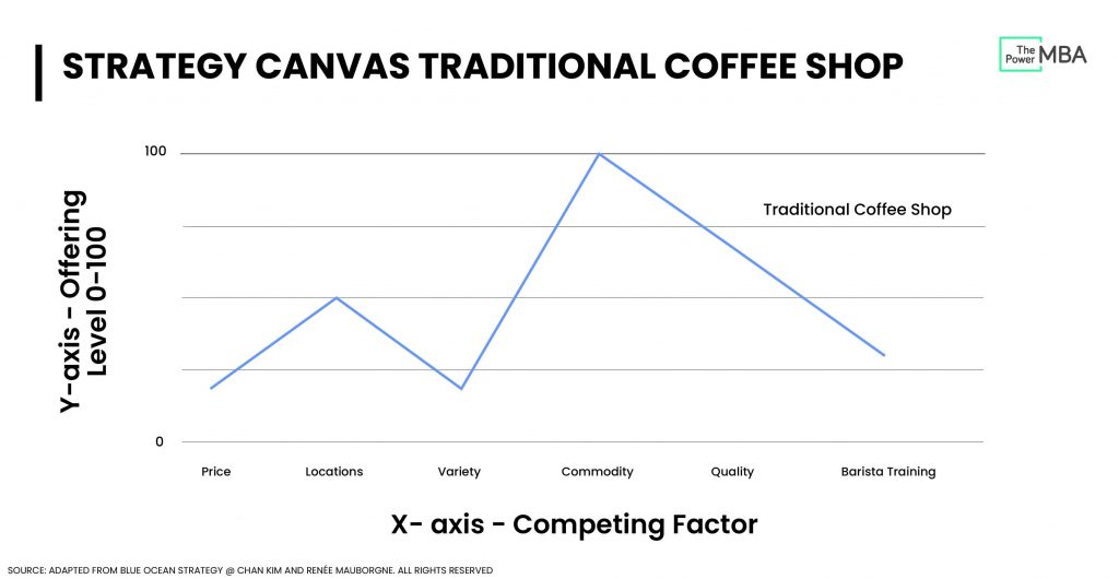 Value curve coffee industry