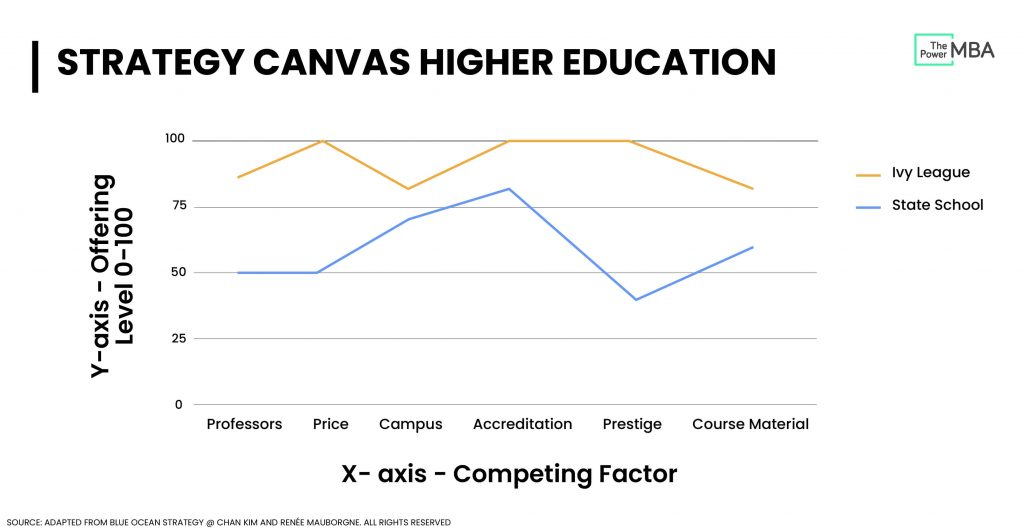 Value Curve Higher Education Industry