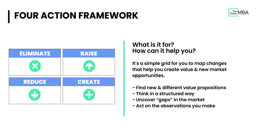 Four Actions Framework (EICC)