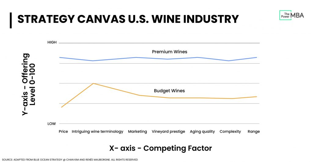 Value Curve Wine Industries