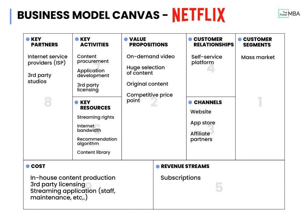 Business Model Canvas Netflix
