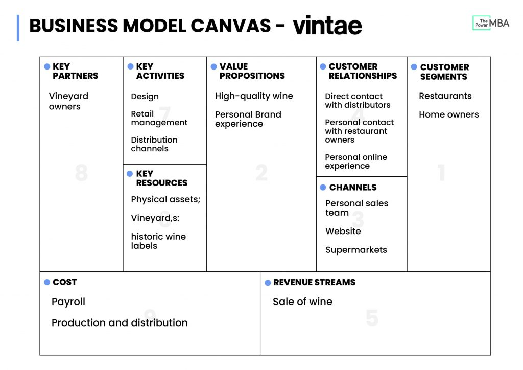 Vinate Business Model Canvas