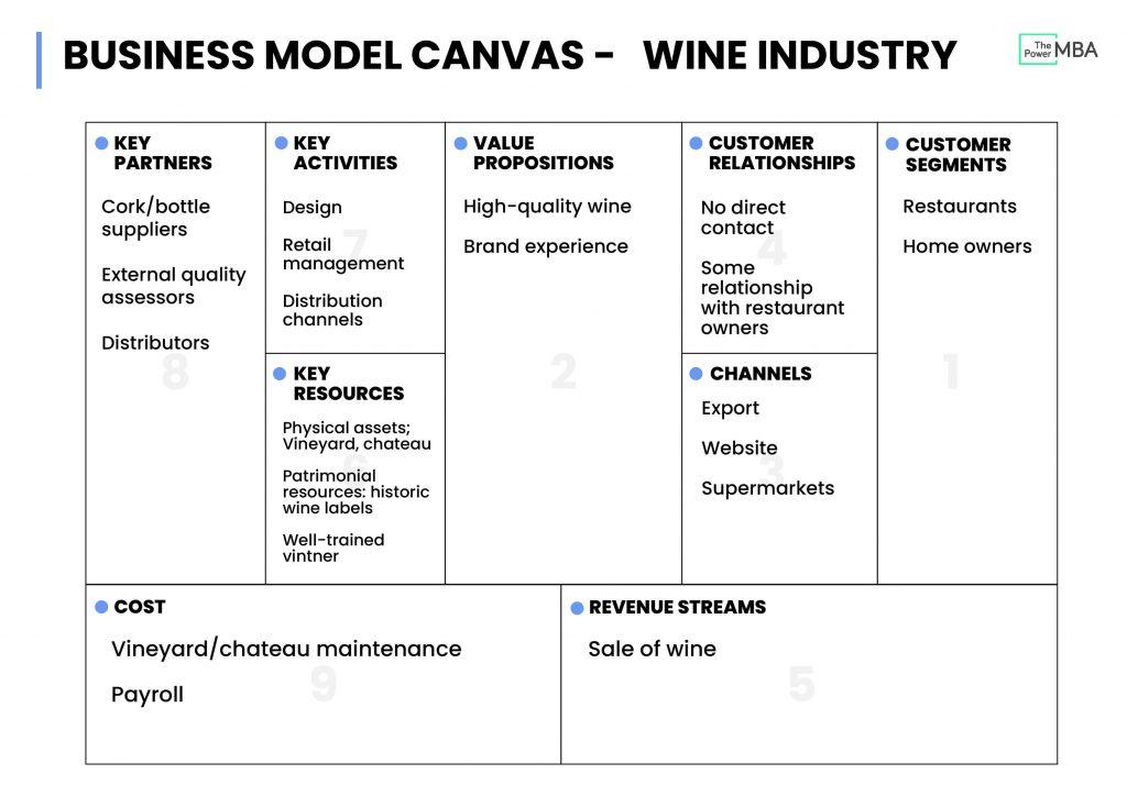 传统酒庄商业模式