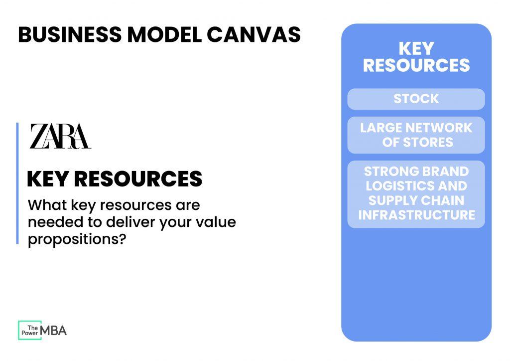 关键资源-业务模型画布