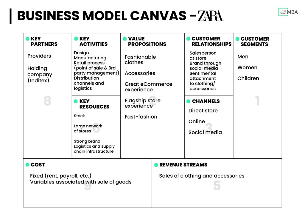 Business Model Canvas Template Zara - Cost