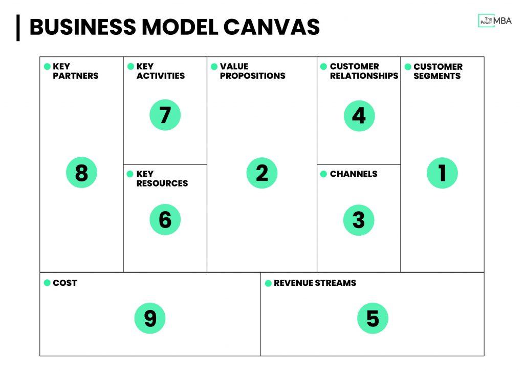 业务模型画布模板