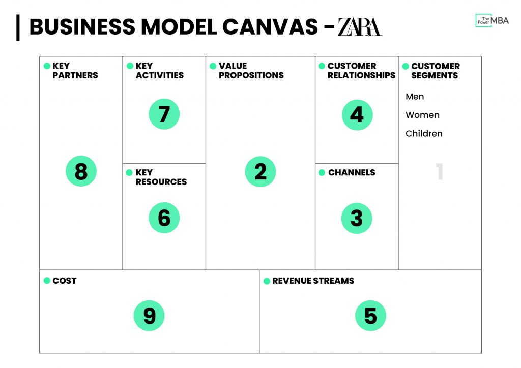 Business Model Canvas Template Zara - Customer Segments