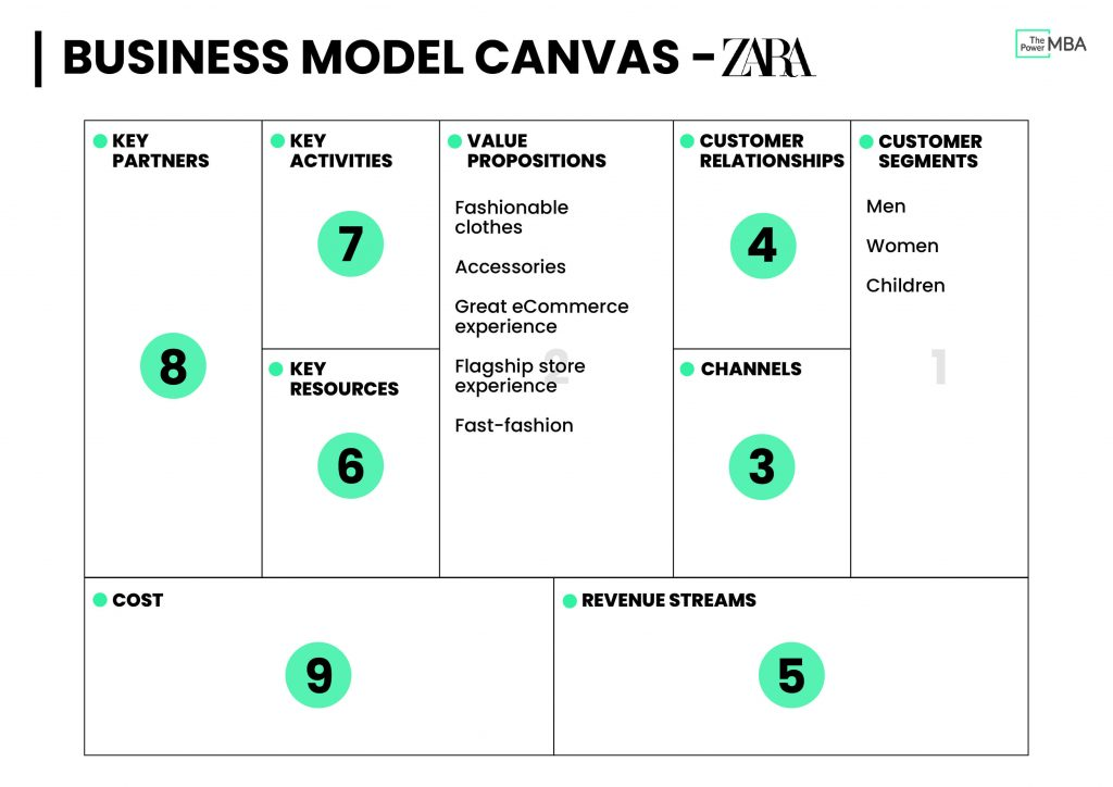 Business Model Canvas Template Zara - Value Propositions