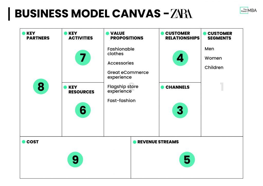 商业模式画布模板Zara-价值主张