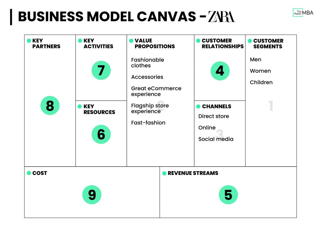 Business Model Canvas Template Zara - Channels