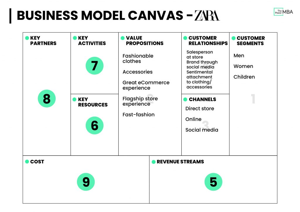 Business Model Canvas Template Zara - Customer Relationships