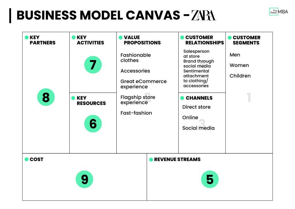 商业模式画布模板Zara-客户关系