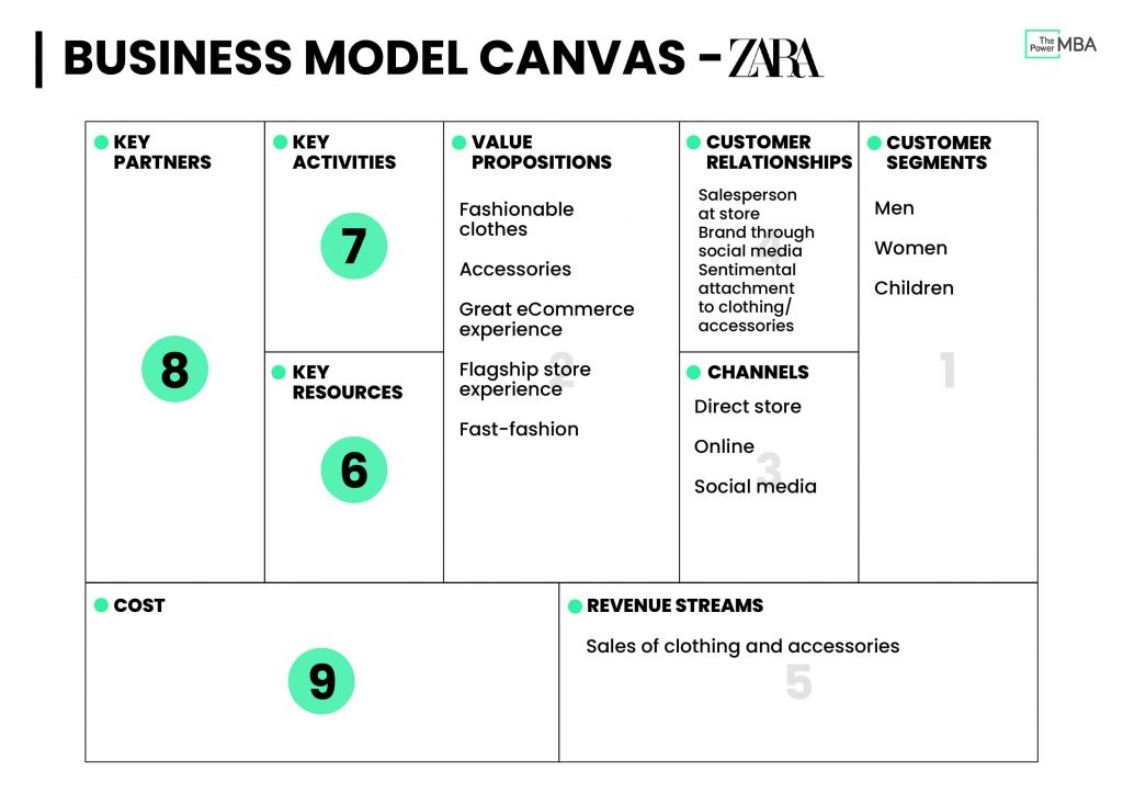 Business Model Canvas Template Zara - Revenue Streams