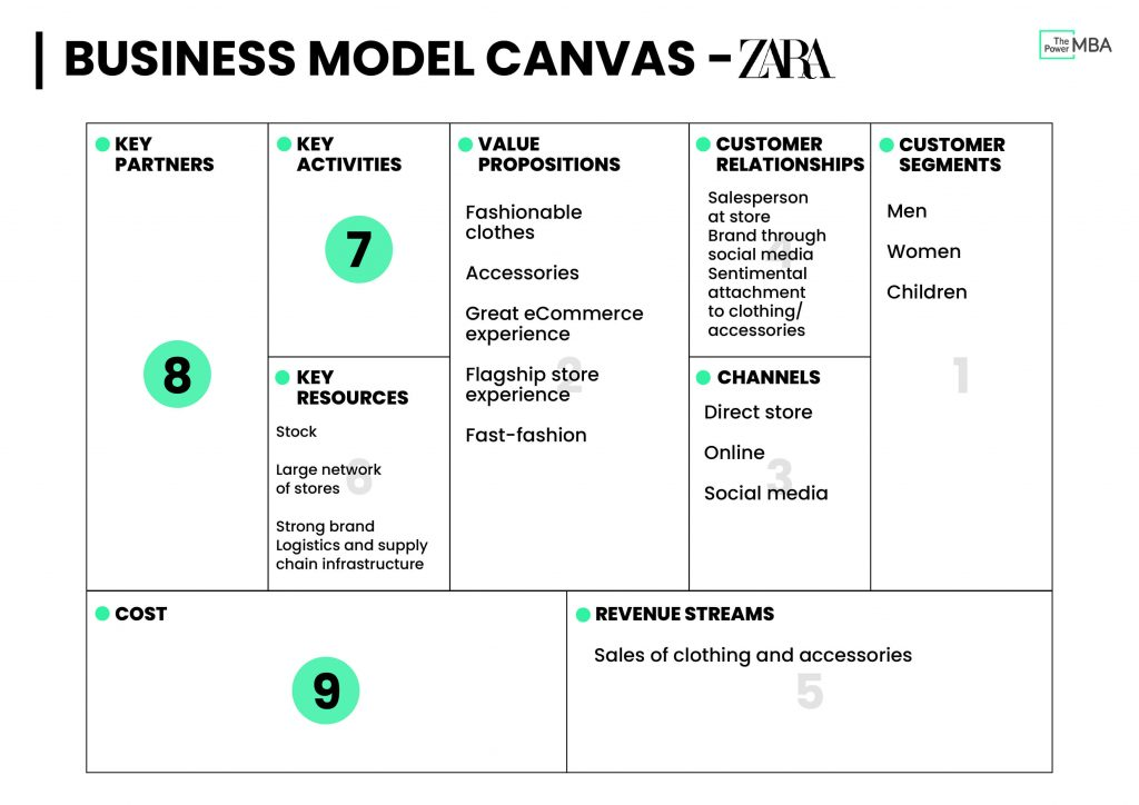 Business Model Canvas Template Zara - Key Resources