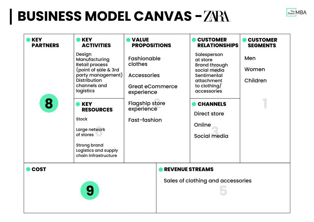商业模式画布模板Zara-关键活动