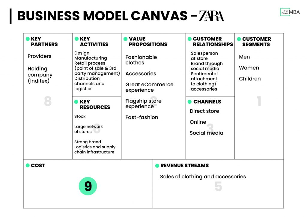 Business Model Canvas Template Zara - Key Partners