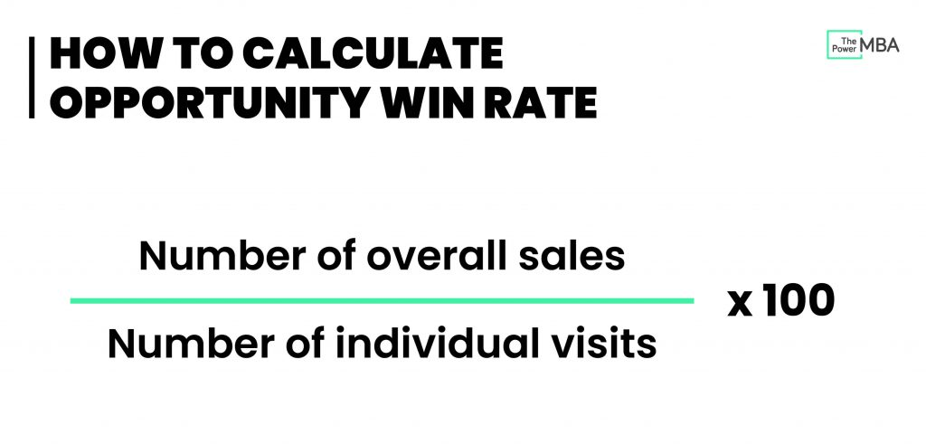 How To Calculate Conversion Rate