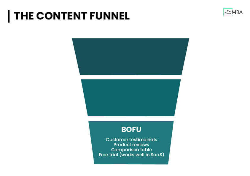 Bottom of The Funnel (BOF)