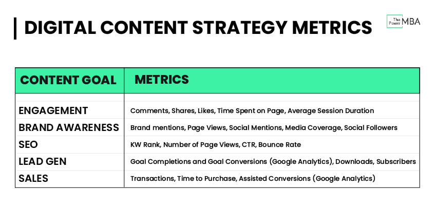 Measure Digital Content Strategy Performance