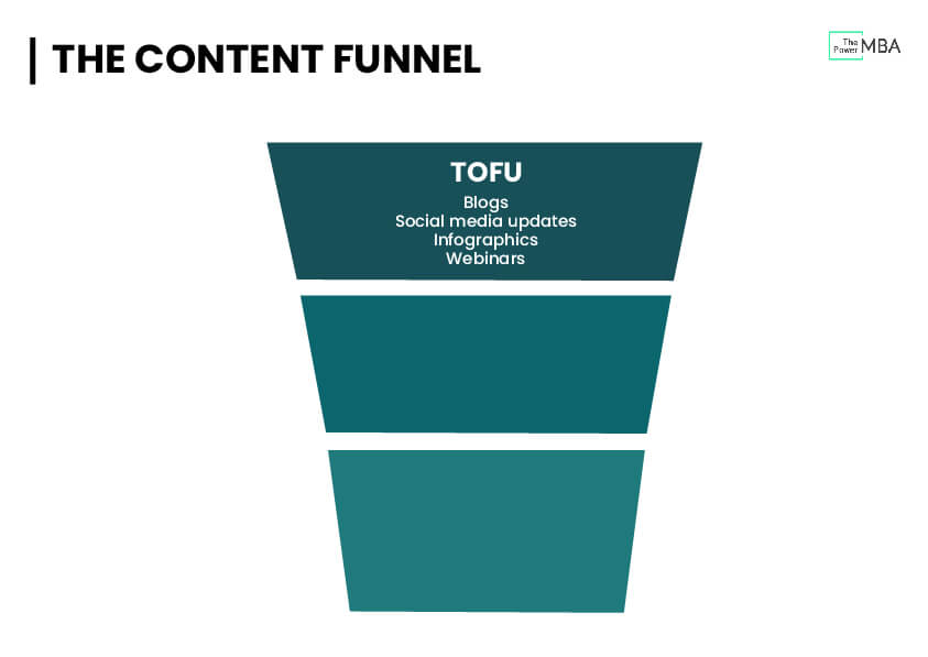 Top of The Funnel (TOF)