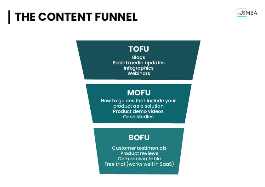Digital Content Strategy Funnel