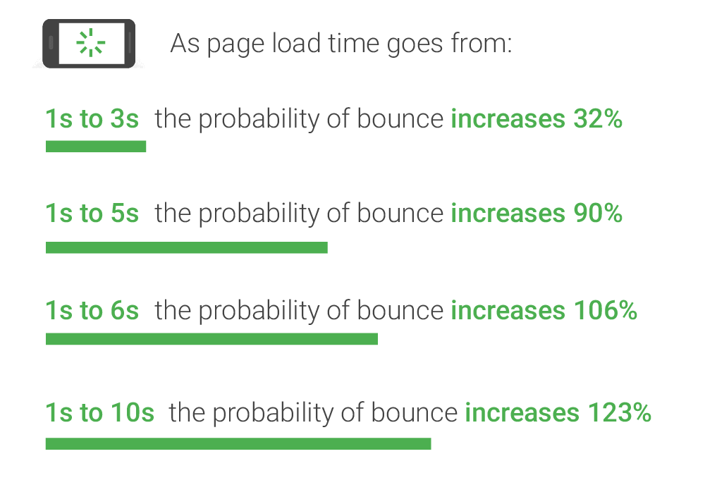 Mobile Page Speed Research