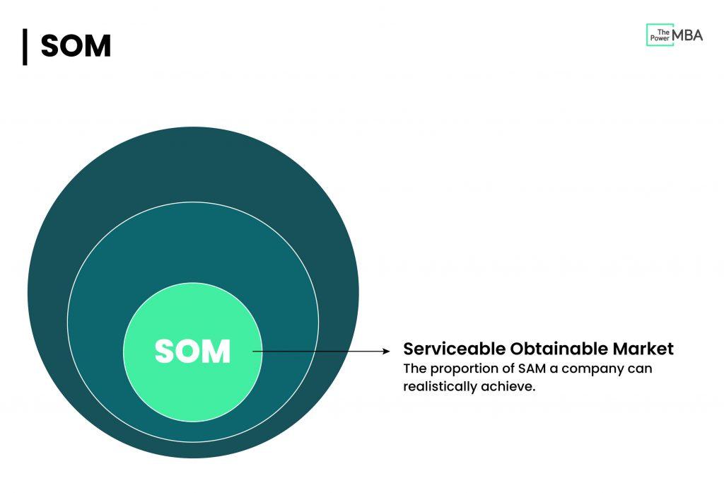 SOM Serviceable Obtainable Market