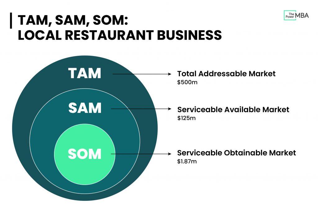 TAM, SAM, SOM, restaurant business