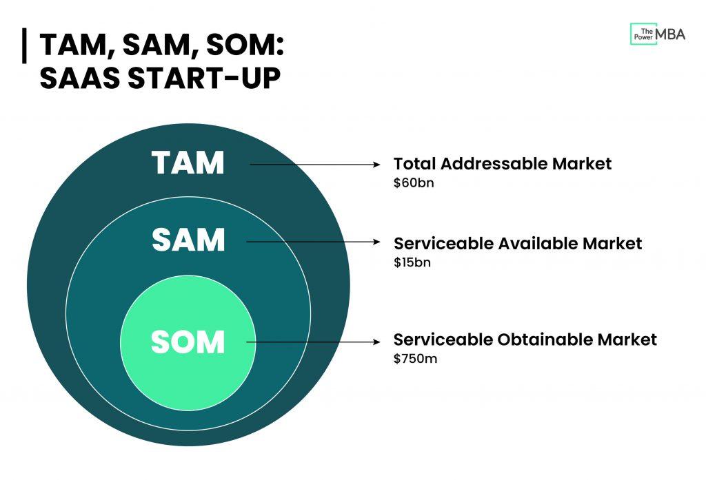 TAM, SAM, SOM, SaaS startup