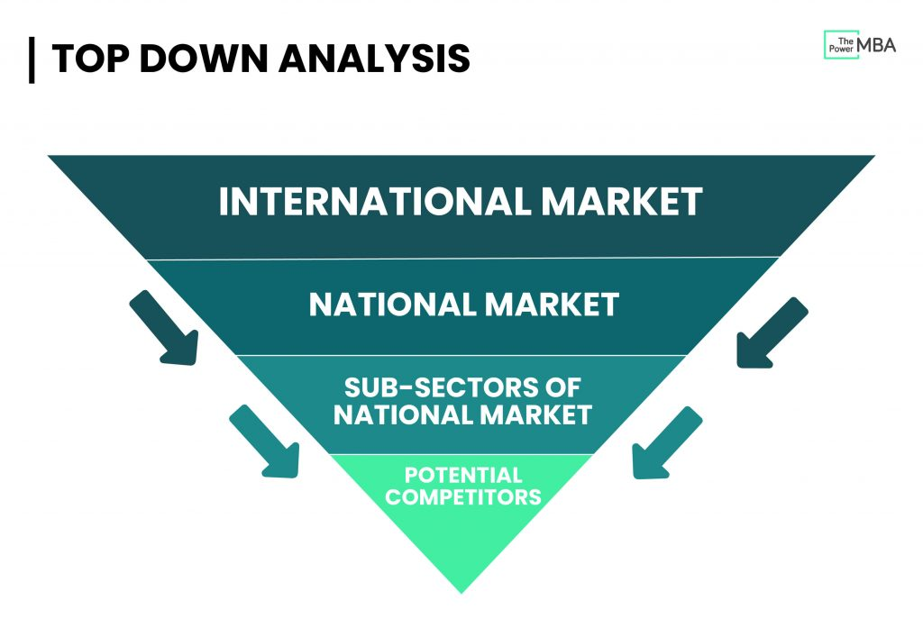 Top Down Analysis