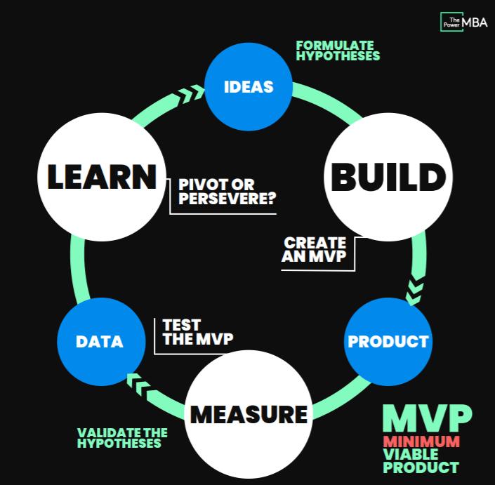 Build, Measure, Learn - Lean Startup Methodology