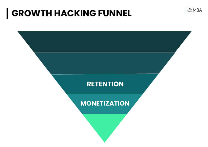 Conversion between retention and monetization
