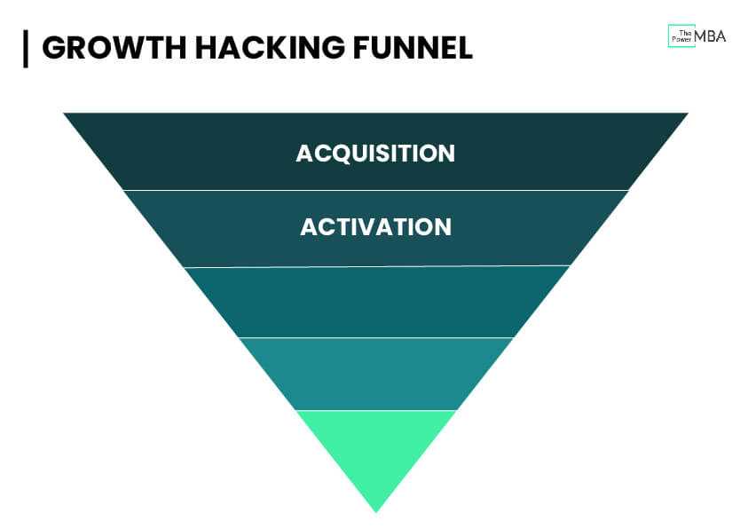 Conversion between acquisition and activation