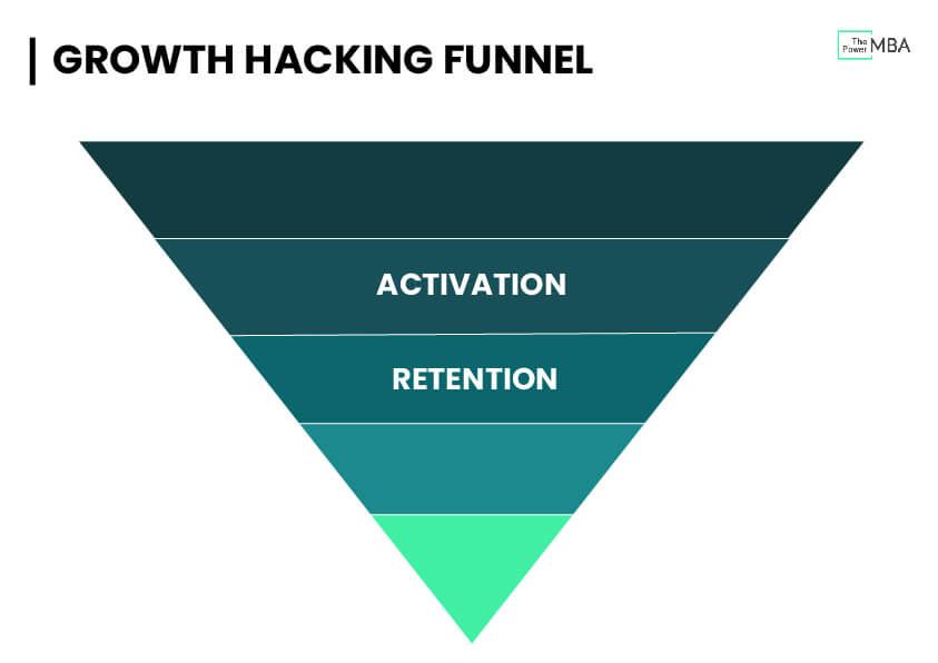 Conversion between activation and retention