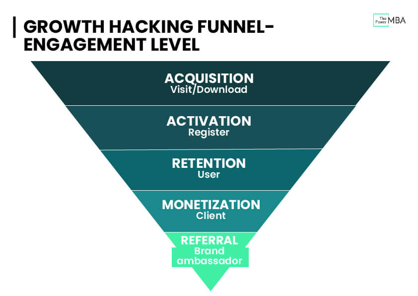 Growth Hacking Funnel - Engagement Level