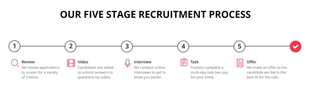 Hotjar Recruitment Process