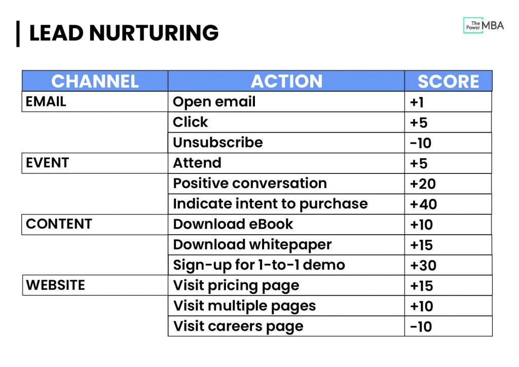 lead scoring chart