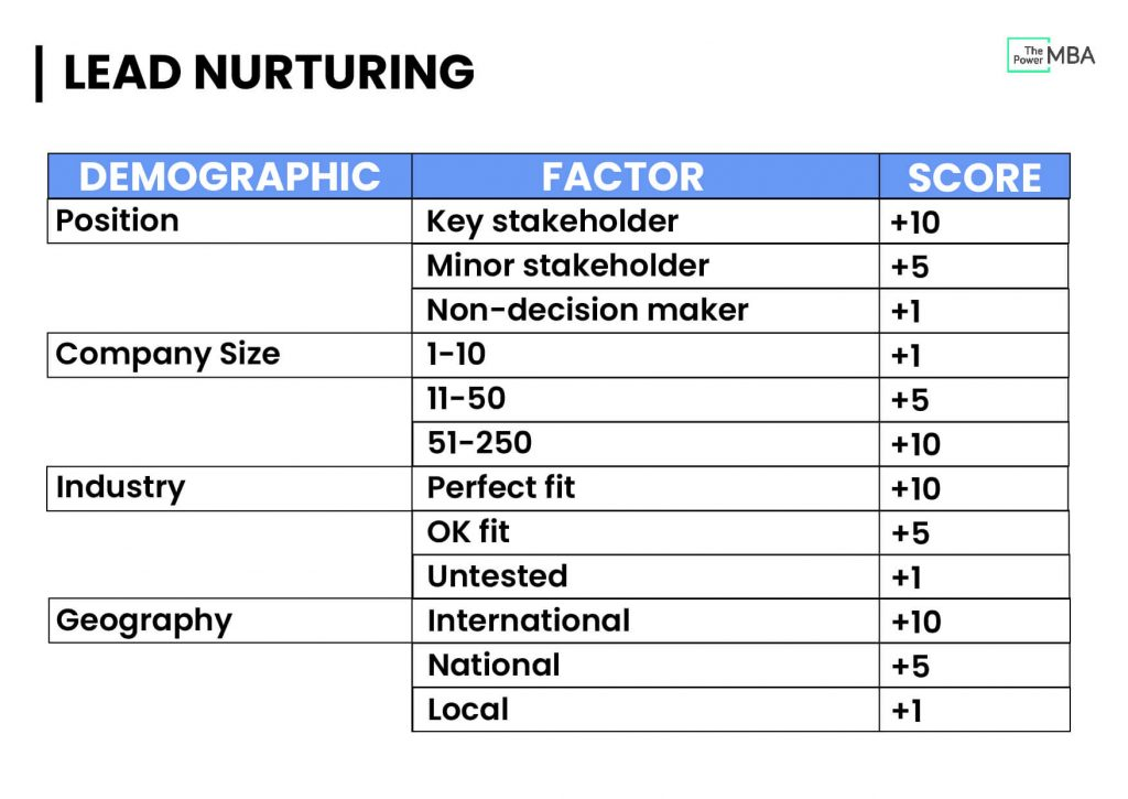 lead nurturing and lead scoring