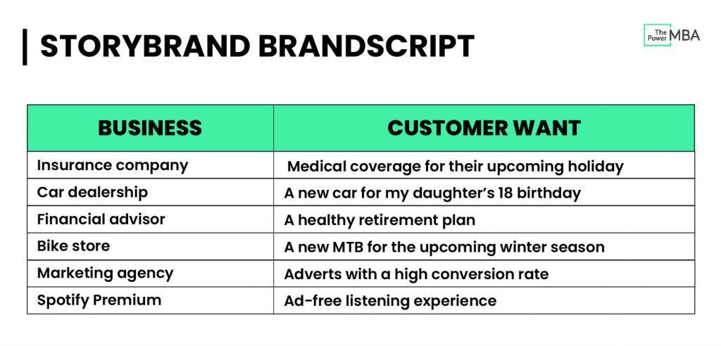 StoryBrand Brandscript Customer needs