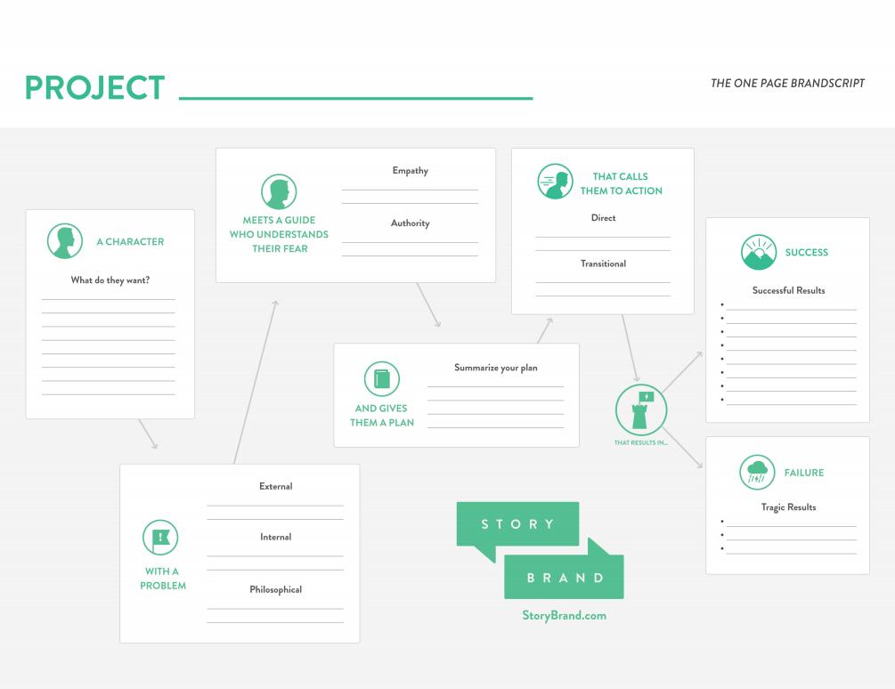 StoryBrand Framework