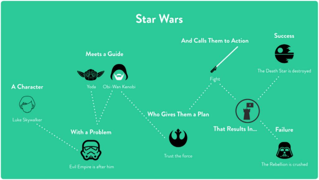 Storybrand star wars