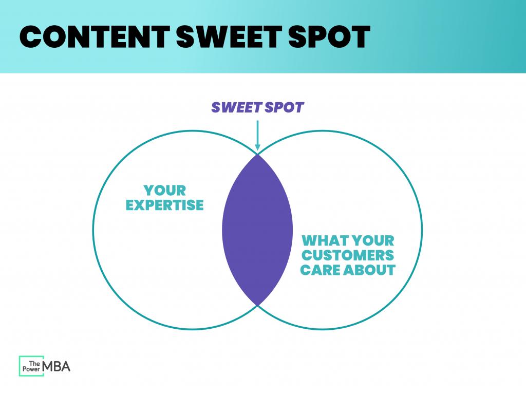 content sweet spot